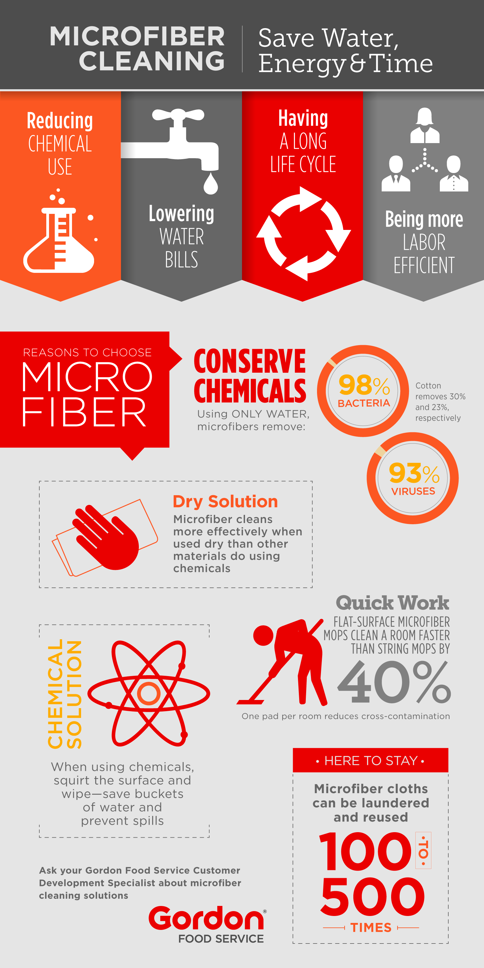 Microfiber cleaning infographic