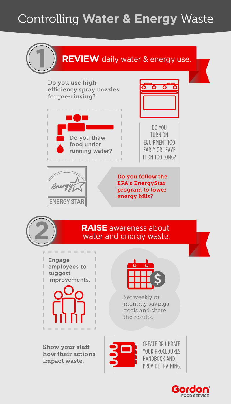 Water and energy waste infographic