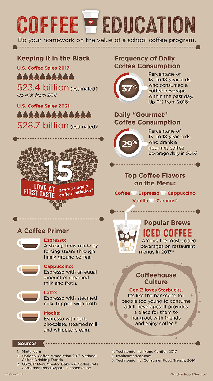 K-12 Coffee Program Infographic