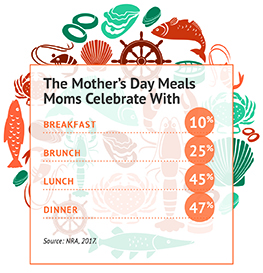 Chart of meals types moms enjoy on Mother's Day