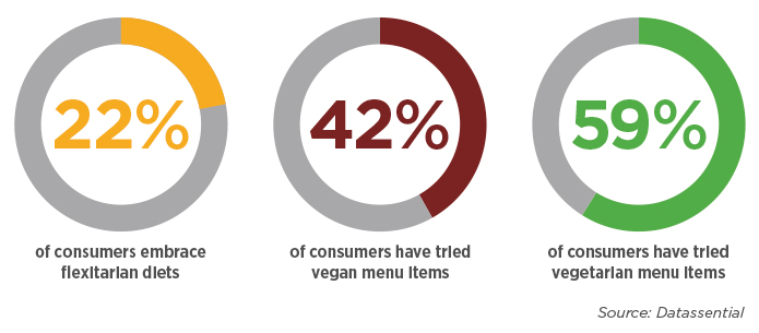 [GRAPHIC] Get Vegucated 22% Consumers embracing flexitarian diets 42% of consumers have tried vegan menu items 59% of consumers have tried vegetarian menu items Source: Datassential