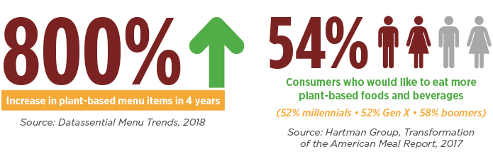 Juicy Opportunity 800% Increase in plant-based menu items in four years Source: Datassential Menu Trends, 2018 54% consumers who would like to eat more plant-based foods and beverages (52% millennials; 52% Gen X; 58% boomers) Source: Hartman Group, Transformation of the American Meal Report, 2017