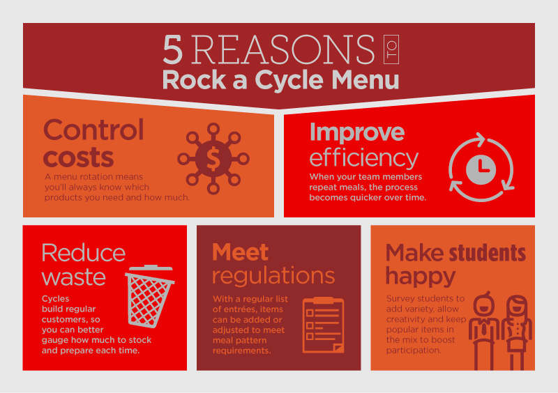 Cycle menu infographic