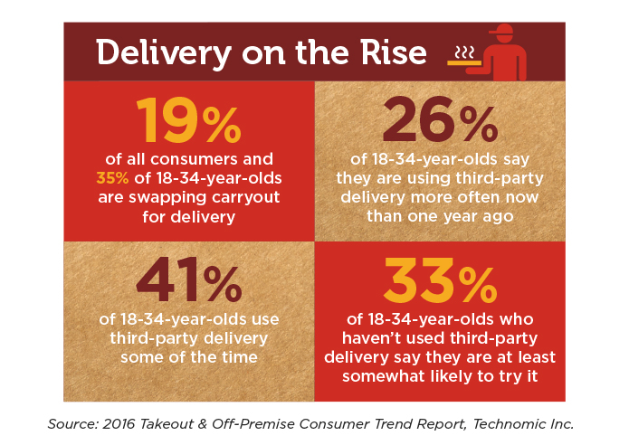 Delivery is on the rise in Portability