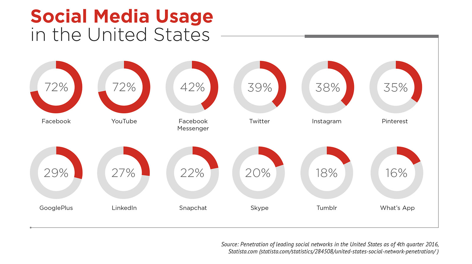 Chart showing social media use by channel