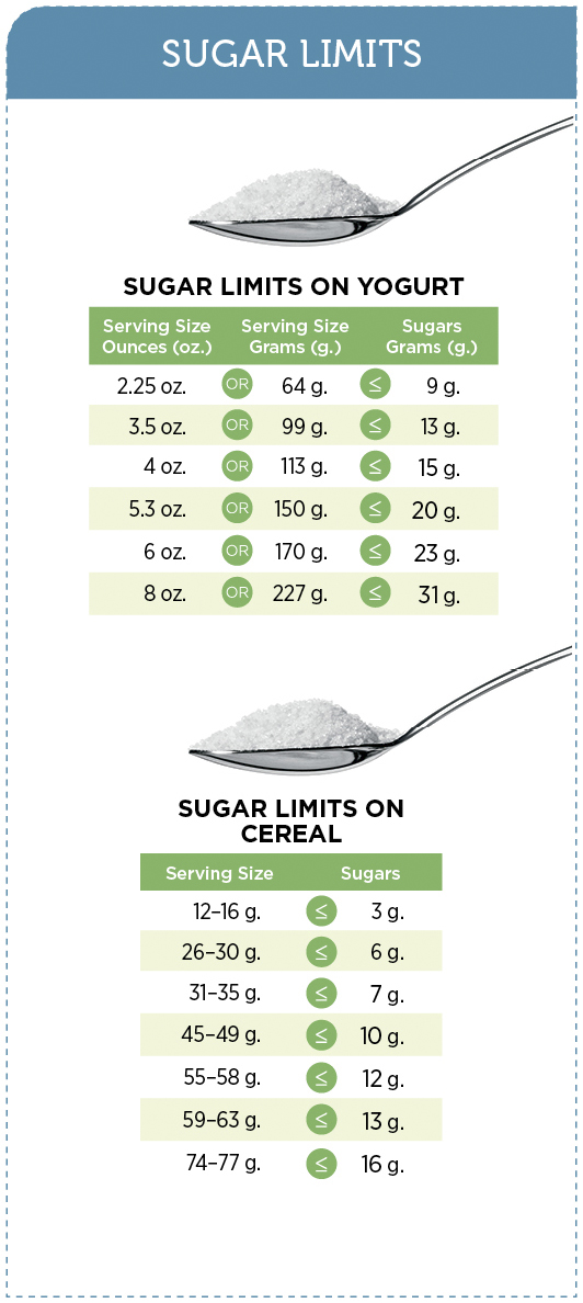 Charts showing sugar limits for yogurt and cereals
