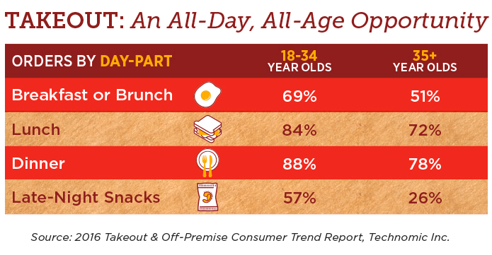 Portability Takeout Graphic: An All-Day, All-Age Opportunity