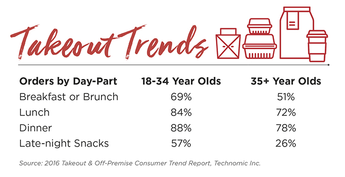 takeout trends by age group graphic