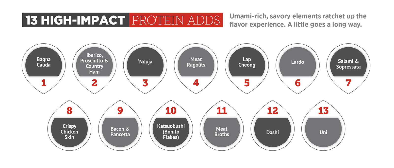 Veg-centric protein adds infographic