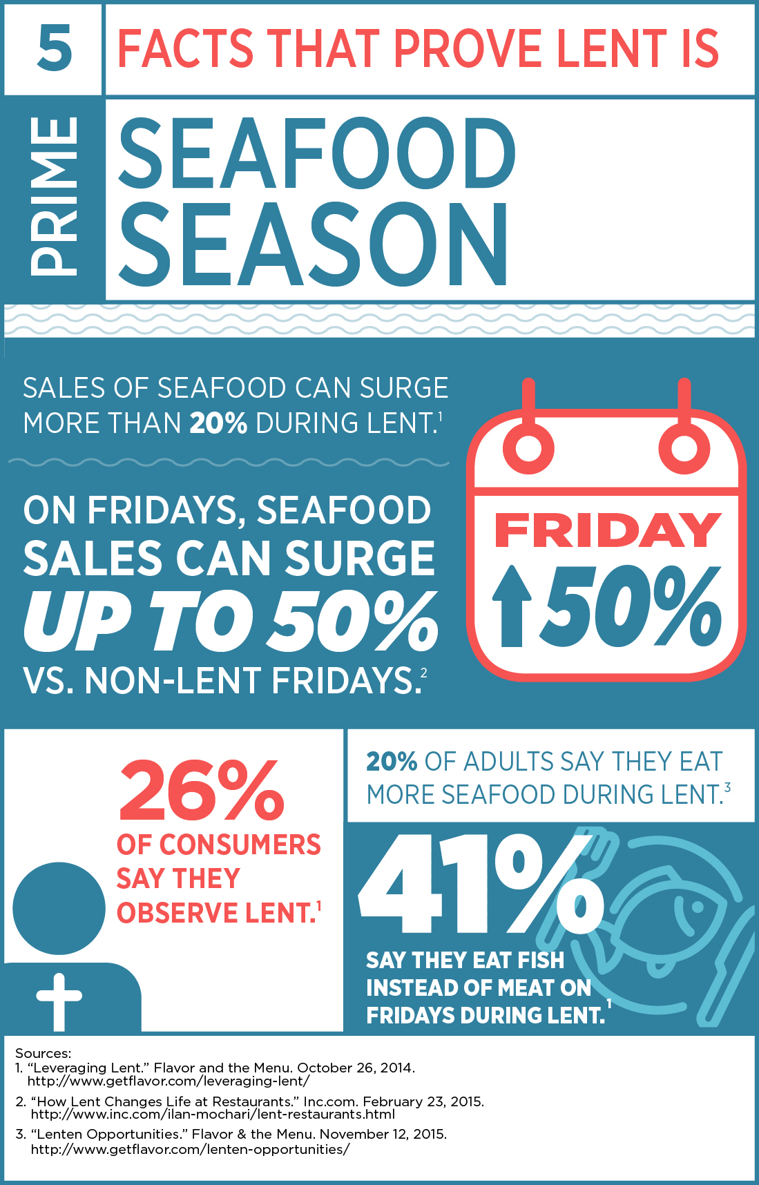 Numbers that show how popular seafood is during Lent.