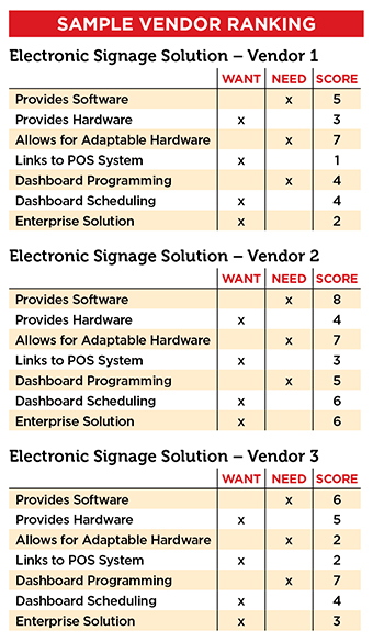 Example vendor ranking for evaluating technology providers