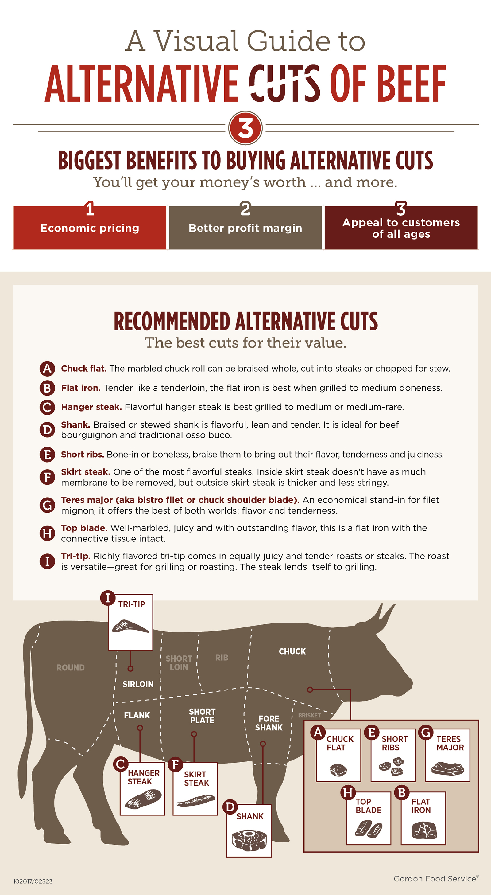 A visual guide to alternative cuts of beef