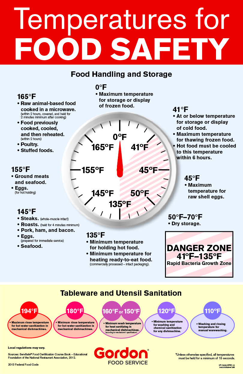 Safety considerations for meat fish and poultry gordon for Temperature for fish