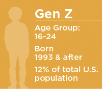 Age and birth range for Gen Z