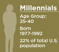 Age and birth range for Millennials