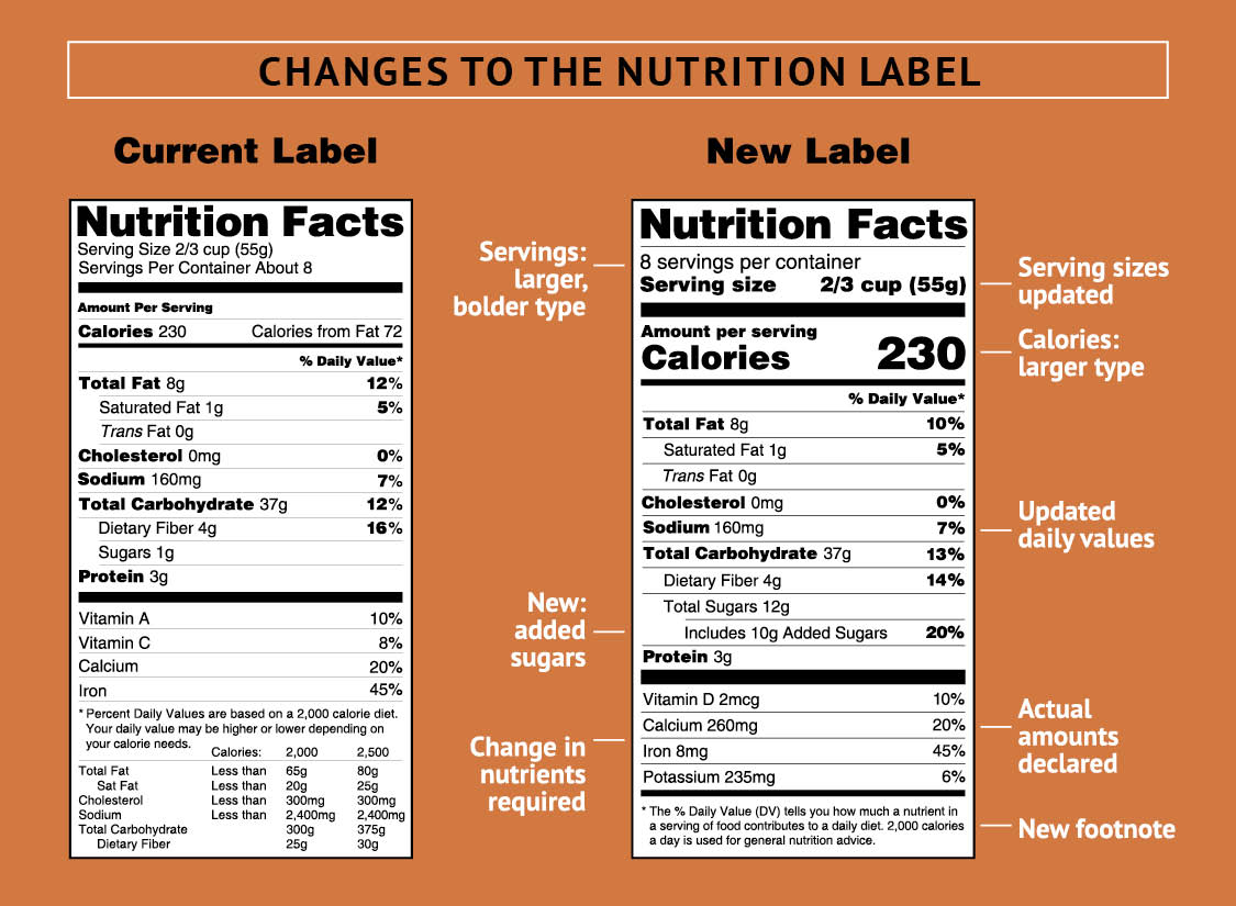 Current Nutrition Label vs. New Nutrition Label